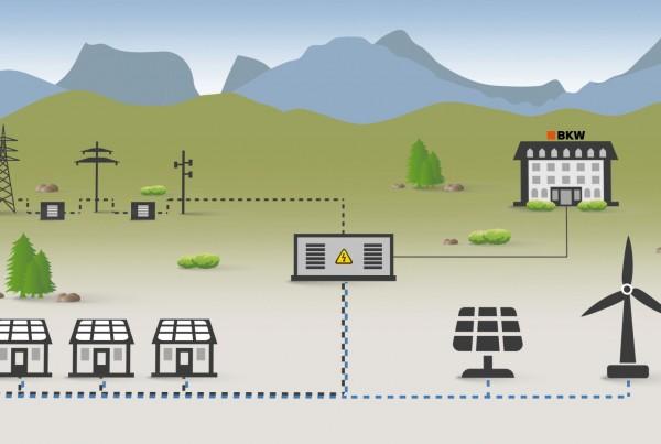BKW Smartgrid